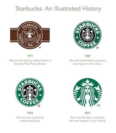 Design a Strong Logo