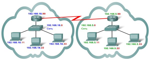 What is an IP Address, IP Address Lookup